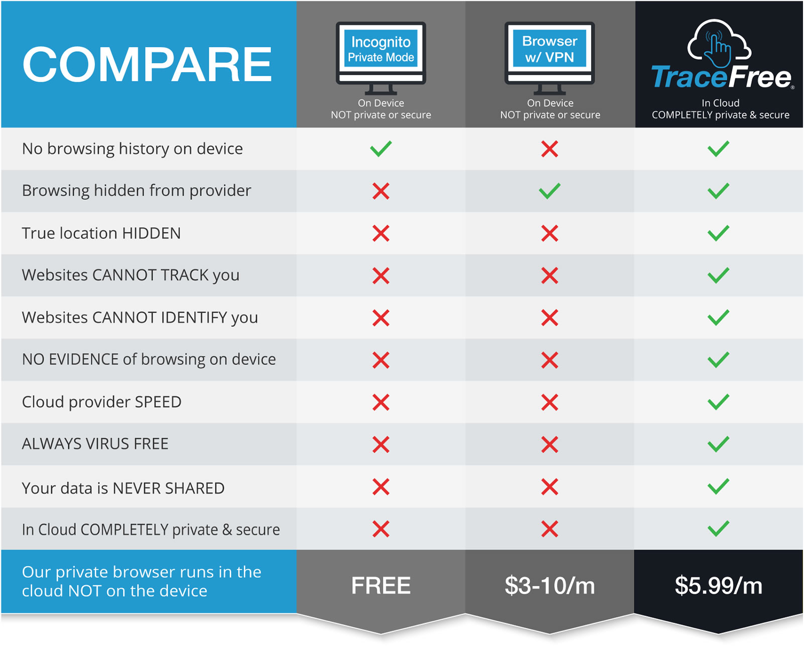 trace-free-private-surfing-vpn-best-price-compare-service-providers