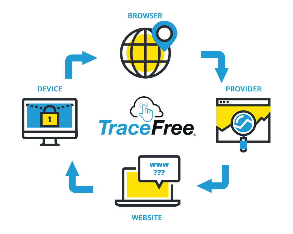 TraceFree Is The Best Private Browser